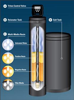 دو نوع رزین در یک فیلتر