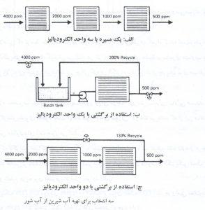 آب شیرین کن - الکترودیالیز