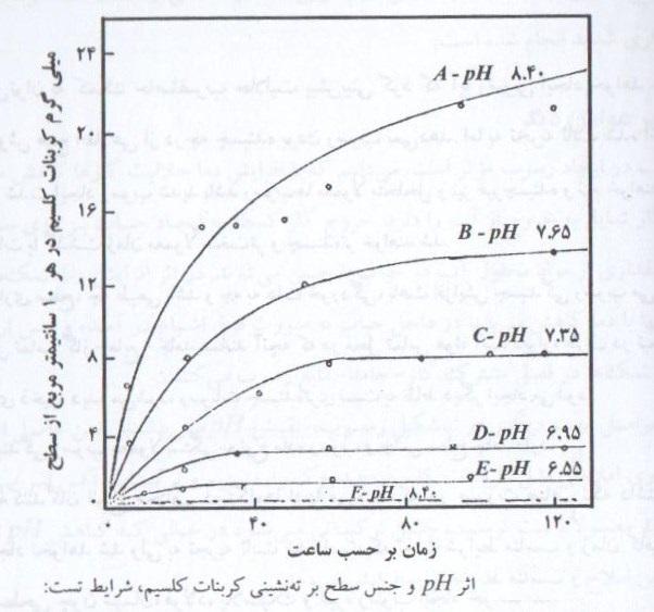 اثر pH و جنس سطح بر ته نشینی کربنات کلسیم