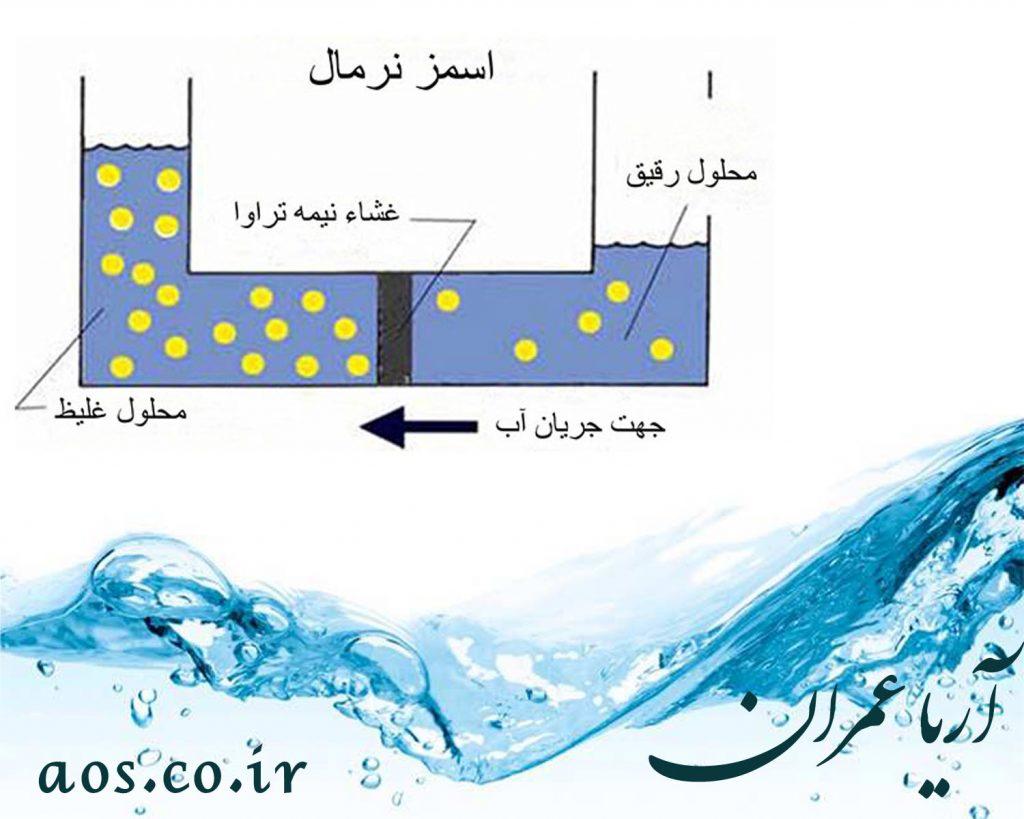 اسمز معکوس , تصفیه آب به روش اسمز معکوس , روش اسمز معکوس