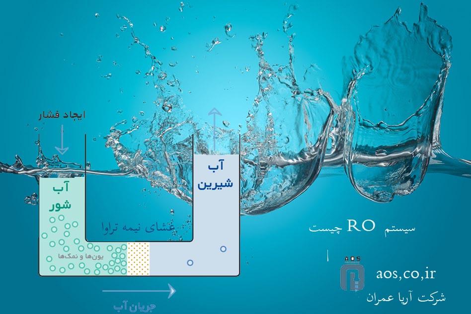 سیستم RO چیست | تصفیه آب بروش اسمز معکوس | فروش دستگاه اسمز معکوس
