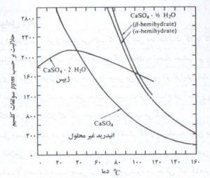 حلالیت گونه های مختلف سولفات کلسیم در آب خالص