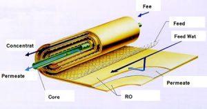 Read more about the article طراحی سیستم ro در قسمت اب شیرین کن